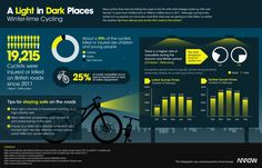 A Light In Dark Places - Winter-time Cycling - Arrow LED Lighting Solutions put together this infographic, A Light in Dark Places, which looks at cycling during the Winter months in the UK.