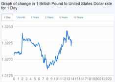 GBP to USD Converter. Live Exchange Rate British Pound to United States Dollar Chart for today, Month, Year. Check history Currency up 10 years, forecast and Exchange Rate Tables Gbp Usd, Exchange Rate, United States