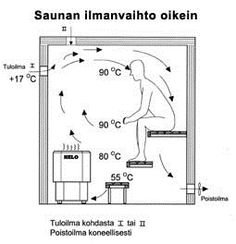 The right ventilation is crucial for the relaxing enjoyment of the sauna. The fresh air must enter to the sauna from the wall over the stove and leave from the bottom of the room. This is how you may keep your feet warm. Warm air stays only above the hot stones in the stove so build your sauna so that you may keep your feet above that level.