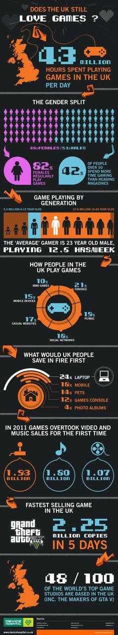 Gaming in the UK