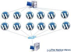 Ευπάθειες στο Pingback του WordPress εξυπηρετούν επιθέσεις DDoS  - Η Accunetix, μια εταιρεία που ασχολείται με την ασφάλεια διαδικτυακών εφαρμογών, αναφέρει ότι εντοπίστηκαν ευπάθειες στο χαρακτηριστικό Pingback του WordPress. Σύμφωνα με... - http://www.secnews.gr/archives/55331