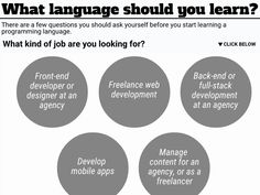 What Programming Language Should I Learn? Content Marketing, Digital Marketing, Language Quiz, Programming Languages, Ways To Earn Money, Digital Nomad, Yandex, Seo, Software