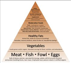 #Protein rich #dietary pyramid ! #30DFC #EatHealthy #Healthy #Fitness