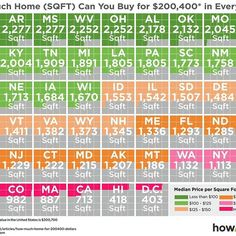 I recently came across this interesting infographic that compares the buying power for homes in each State.  I have included the infographic and compare it with Tallahassee homes.  It shows how much home (size of homes is shown in square footage) you can buy in each State and uses data supplied by Zillow, so it is less than complete or accurate, but it likely is consistent (meaning if they say Florida is more expensive than Nebraska, then it is likely true). According to the infographic, the…