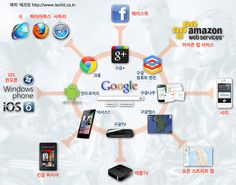 Google vs. Apple,Windows,etc