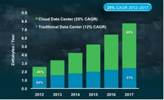 Cloud To Dominate Data Center Traffic Within The Year, Cisco Study Predicts - Forbes