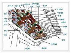 한옥기둥에 대한 이미지 검색결과