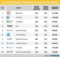 The 10 best finance companies to work for in the U.S.