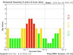 Get the Kp index for aurora borealis activity