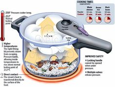 Here Are 6 TIPS For You When Using A Pressure Cooker | The Homestead Survival