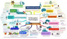 """Makes sense... """"Guide to 12 disruptive technologies"""" mckinsey-global-institute-12-disruptive-technologies_5277d72d35513_w1500"""