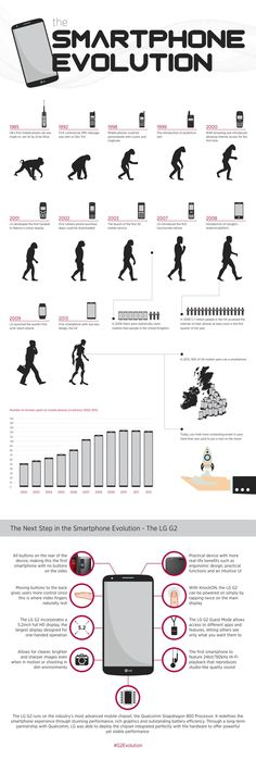 Check out the Evolution of the Smartphone infographic, courtesy of LG! The Next Step, Smartphone, Facts, Blog, Fun, English, Technology, Check, Atelier