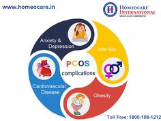 Polycystic ovary syndrome is a very complex condition that affects the ovaries work. Homeopathy is the highly effective in the treatment of pcos and it is cost effective at Homeocare International. Visit your nearest Homeopathic clinic and get cured your pcos and its complications from root level.  For more Details: Visit Us @  http://www.homeocare.in/pcos-polycystic-ovarian-syndrome.html Contact Us @ 1800-108-1212