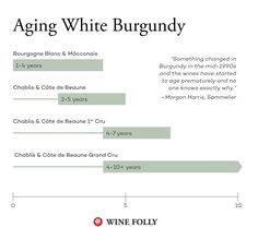 Can not white burgundy vintage chart apologise, but