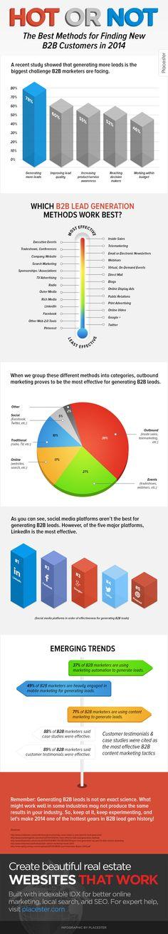 2014년 B2B 리드 발굴은?  아웃바운드 영업이 효과가 가장 크고 이벤트(웨비나, 트레이드쇼), 온라인(홈페이지,검색) 순으로 나타나고 있는데 소셜미디어 플랫폼의 효과는 저조한 편이네요.  하지만 링크드인을 포함한 주요 5가지 채널(페북,트위터,구플,핀터레스트)는 자동화, 모바일, 컨텐츠 마케팅, 케이스스터디, 지인 추천 등의 중요성이 더욱 커져가면서 B2B 리드 발굴에서의 영향력은 조금씩 커질 전망입니다.