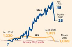 Ohio Oil & Gas Rigs