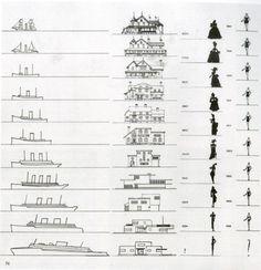 Evolution Charts, Raymond Loewy (1933)