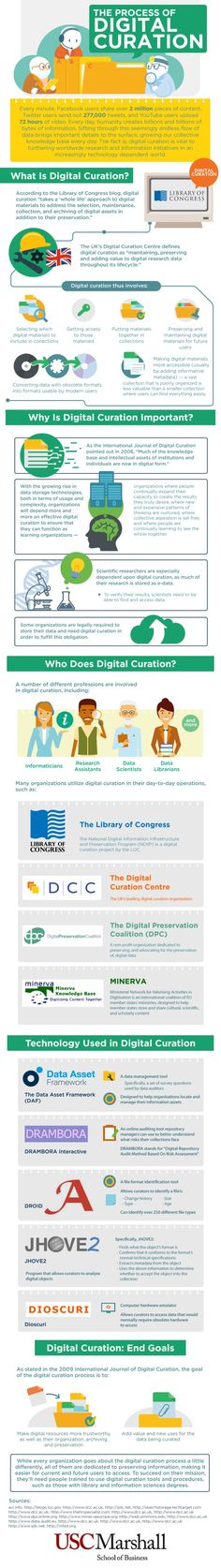 The process of Digital Curation - an infographic by USC Marshall - School of Business
