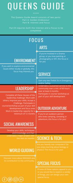 (2/2) The Queen's Guide Award is the peak achievement award for youth members. It has two parts: Golden Endeavor, and an Interest and a Focus. This infographic the Focus component.