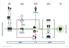 Design-Led Research Toolkit Flow Chart Design, Diagram Design, Information Architecture, Information Design, Design Thinking, Design Ios, Urban Design, Service Blueprint, Experience Map