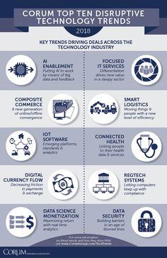 Corum Top-10 disruptive Technology Trends