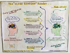 If you've never done it before and aren't familiar with close reading, how can you evaluate and support others in their delivery of the process? Furthermore, how much value do you believe your teachers will ascribe to your feedback and how might their attitudes contribute to your culture of adult learning in the short and long run? Finally, how might the impact on your adult learning culture influence student learning?