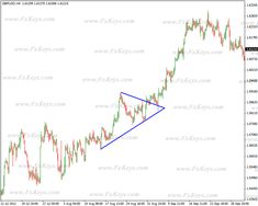 Ascending Triangle, Trading Quotes, Risk Reward, Gbp Usd, Triangle Pattern, Technical Analysis, Charts, Positivity, Patterns