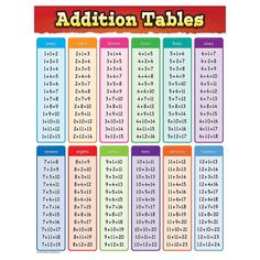 ADDITION TABLES CHART Math For Kids, Fun Math, Math Help, Math Skills, Math Lessons, Math Tips, Piano Lessons, Learn Math Online, Importance Of Time Management