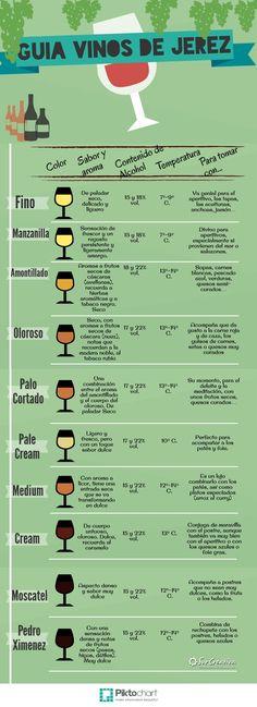 Guía Rápida de los Vinos de Jerez #infografía #infographic