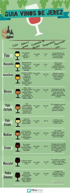 Vinos de Jerez | Piktochart Infographic Editor