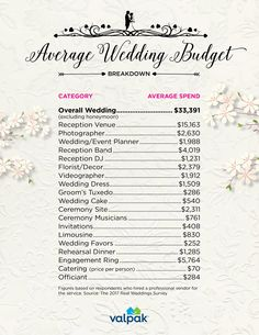 Stay on your with this breakout of average spends! - Stay on your with this breakout of average spends! Average Wedding Budget, Wedding Budget Breakdown, Wedding Planning On A Budget, Wedding Planning Timeline, Wedding Costs, Wedding Event Planner, Budget Wedding, Wedding Tips, Event Planning