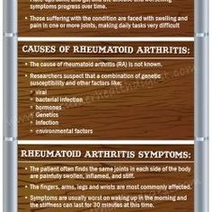 Rheumatoid Arthritis - Learn common causes, signs, symptoms, expert views…
