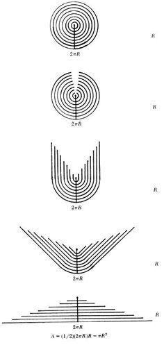 Proof Without Words: The Area of a Disk is – Russell Jay Hendel, Dowling College, Oakdale, NY 11772 Mathematics Magazine, June 1990, Volume 63, Number 3, page 188.