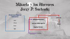 Guía de personajes MIkaela y los horrores de Jerzy P. Suchocki Horror, Map, Books, Jokes, Reading, Libros, Location Map, Book, Maps