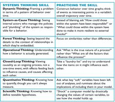 """The """"Thinking"""" in Systems Thinking: Honing Your Skills - The Systems Thinker Design Thinking Process, Systems Thinking, Process Map, Behavioral Economics, Systems Engineering, Dissertation Writing, Change Management, Critical Thinking Skills, Effective Communication"""