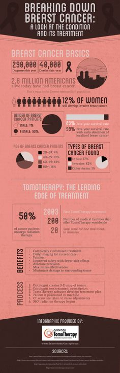 Breaking Down Breast Cancer: A Look At The Condition And Its Treatment Infographic