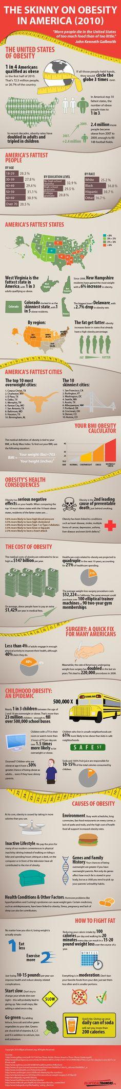 12 Best Obesity Statistics images in 2014 | Health, wellness, Health