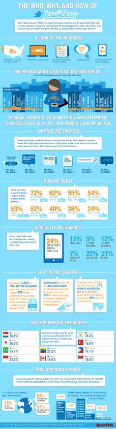 """De enorme buzz rond Twitter 's aanstaande beursgang (het aandeel gaat de handel in onder """"TWTR) is bijna overal op het web en in de wandelgangen tastbaar . Het sociale media platform gaat naar verwachting een opbrengst genereren van maar liefst  $1,6 miljard en is daarmee de grootste technologie IPO…"""