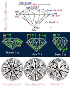 more information at: http://www.iadjewellery.com/education.aspx?id=Diamond4C