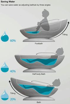 Product Design Ideas simple yet practical product design the choppr you design we will code 153032 on wookmark Saving Bathtub Savewater Bathtub Design Conserve Water Help Conserve Footbath Saving Water Water Saver Water Conservation