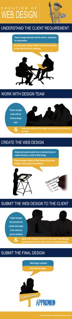 Creation of web design #infographic #design