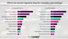 Where do women regularly shop for cometics and clothing? From which of these retail channels do you REGULARLY purchase COSMETICS? Choose all that apply. ANSWERPERCENTAGE Mass merchandisers (e.g., Walmart, Target)79% Drug stores (e.g., Walgreen's, CVS)61% Specialty beauty retailers (e.g., Ulta, Sephora)45% Department stores (e.g., Macy's, Nordstrom)30% Online-only retailers (e.g., Amazon)24% Grocery stores (e.g., Kroger's, Publix)23% Dollar stores (e.g., Dollar General, Family…