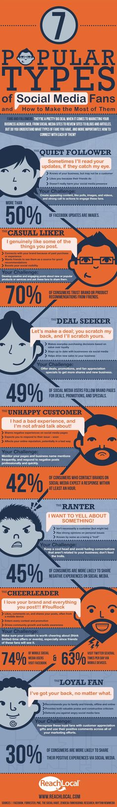 Los 7 tipos más populares de seguidores en social media. #socialmedia #engagement #infographic