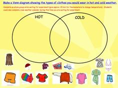 Using a Venn Diagram to determine which clothes are appropriate for the weather. CRM
