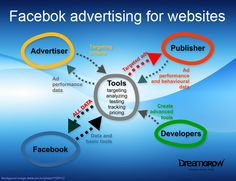 Google AdSense for Facebook