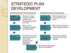 7 Best Strategic Planning Template Images Punch Board Draping