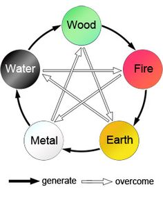The Five Elements in the Chinese Zodiac, or Wu Xing