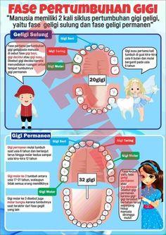20 Poster Kesehatan Gigi Dan Mulut Sehat Ideas In 2020 Gigi Poster Advertising