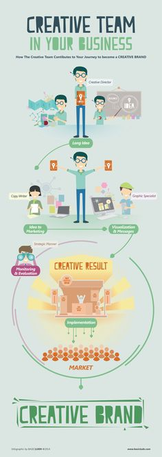 Creative Team in Your Business  www.basicludo.com