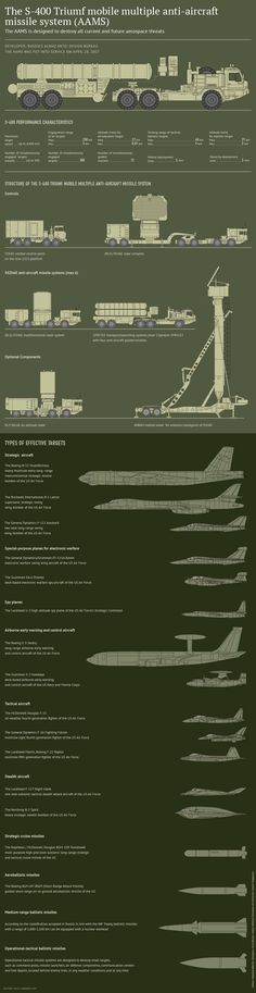 The S-400 Triumf Mobile Multiple Anti-Aircraft Missile System (AAMS) Erdogan's Twisted Logic: S-400 Must Not Shoot Down Turkish Jets Over Syria  Read more: http://sputniknews.com/military/20151127/1030838679/erdogan-su24-s400-syria-airspace-violation.html#ixzz3swol87u3